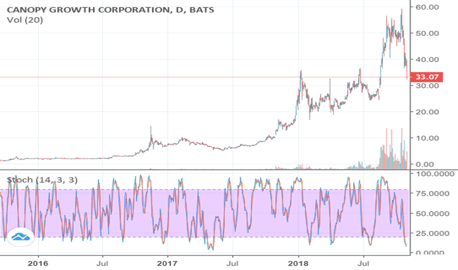 CGC: A Brief Summary of the Overall Outlook of CGC Stock
