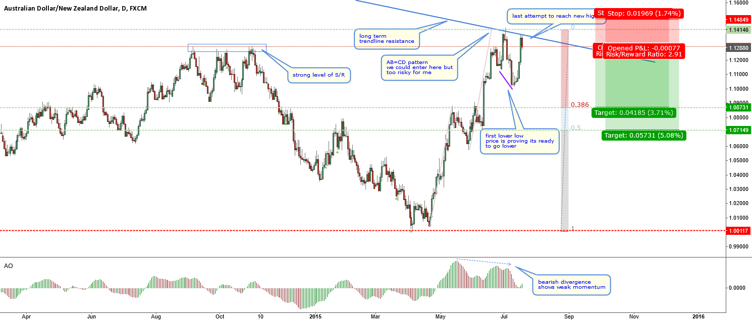AUDNZD-ready to make a pullback