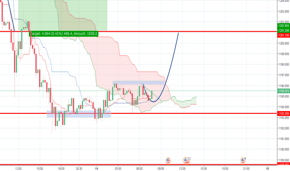 XAUUSD: Overview XAUUSD for intraday trading 14/08/18