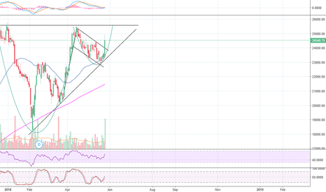 PAGEIND: PAGE Industries: A Massive Breakout maybe on the Cards.