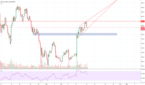 BTCUSD: BTC Rising Wedge Breakdown to Support - 1st Ever Chart