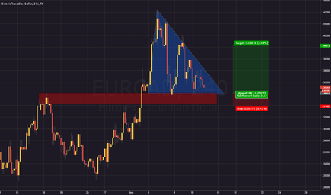 EURCAD: Triangle breakout
