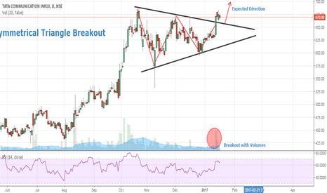 TATACOMM: Tata Communication- Symmetrical Triangle Breakout- Buy Setup