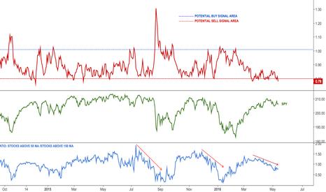 VIX/VXV: Volatility term structure