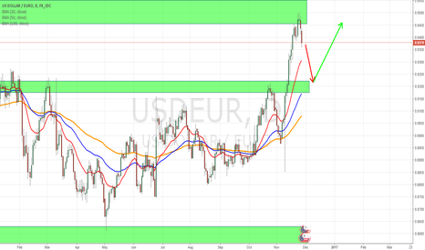 USDEUR: Short term pull back