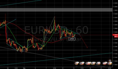 EURUSD: short opportunity!!!