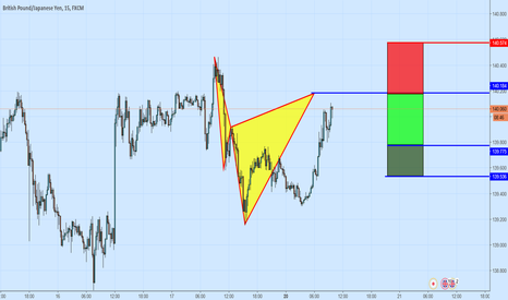 GBPJPY: A Bearish Cypher Pattern On GBPJPY
