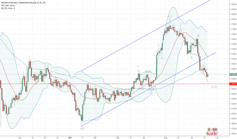 GBPCAD: GBP/CAD - Analisi di Elliot
