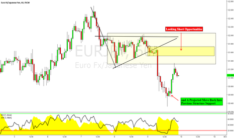 EURJPY: EURJPY: Another Trend Continuation Opportunity