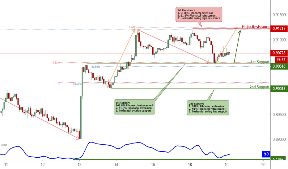 NZDCAD: NZDCAD Bounced Off Support, Prepare for A Further Rise
