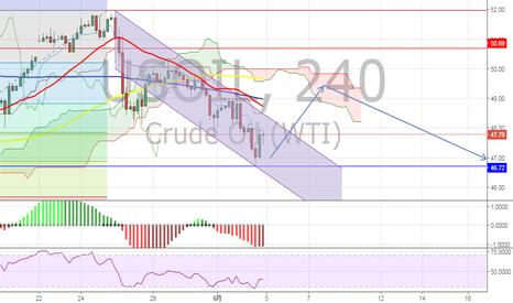 USOIL: OPEC会合後のWTI
