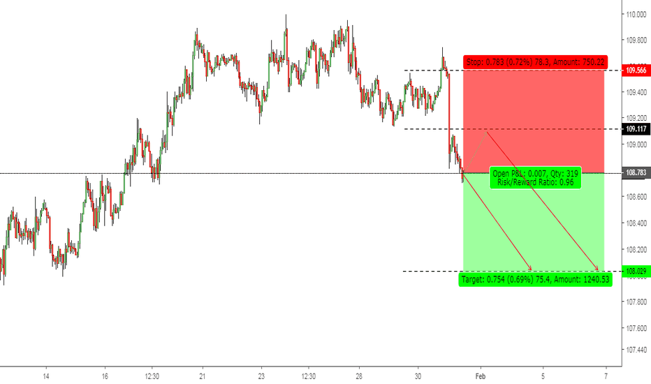 USDJPY: USDJPY: Correction May change the Current trend.