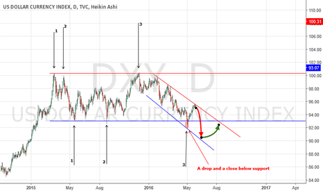 DXY: King Dollar - Not!