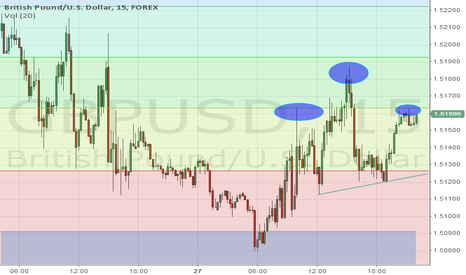 GBPUSD: GBP/USD 15M H&S pattern potential