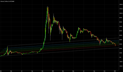 BTCUSD: Non-Logarithmic long-term look at btc