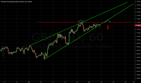 GBPAUD: thats my idea