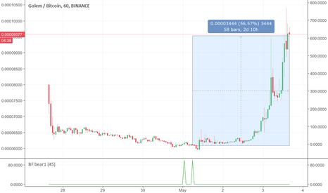 GNTBTC: GNT pre-pump detected, 60% gain