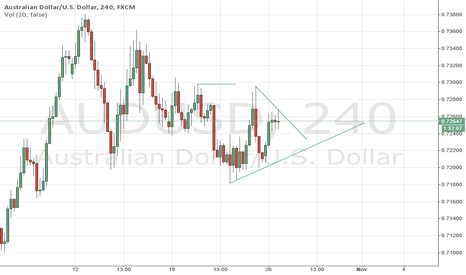AUDUSD: look for break out of resistance around 0.7295