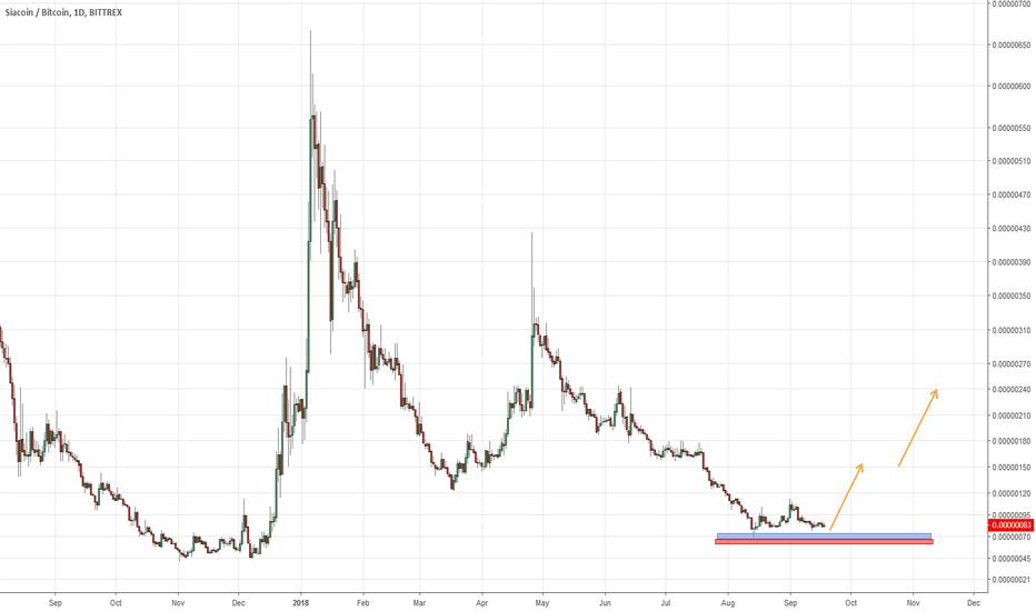 SCBTC: Crypto temporary reversal soon