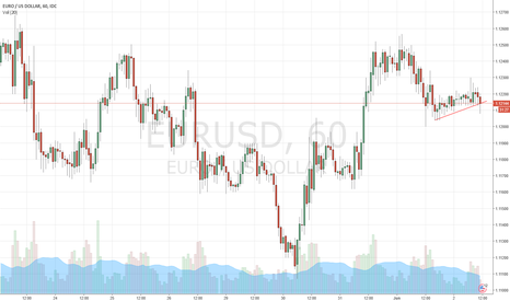 EURUSD: Opportunity for a nice sell