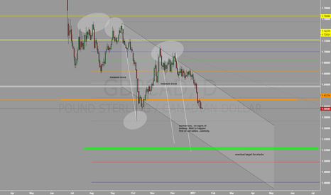 GBPCAD: GBPCAD DAILY STUDY