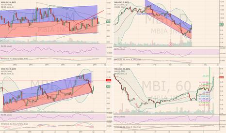 MBI: Looks like MBI reversing from bottom.