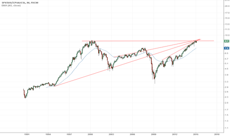SPX500/CPIAUCSL: SP500 - Big Picture Adjusted by Inflatio
