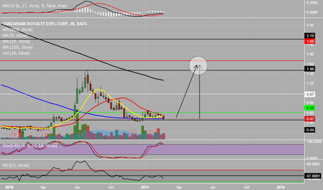 TRX: TRX good gold swing look for entry