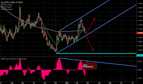 EURUSD: w/ daily divergence lets see what euro does at chan support #FX