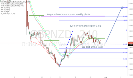 GBPNZD: GBPNZD long trade