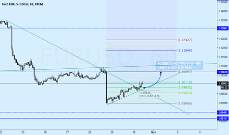 EURUSD: EURUSD broke the down trend line and up for consolidation
