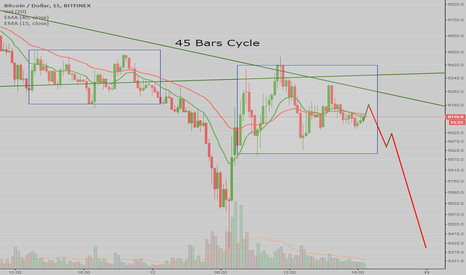 BTCUSD: BTC - Ready to sell? Daily Cycle