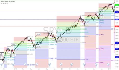 SPY: SPDR S&P 500 D1 chart