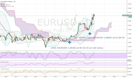 EURUSD: RE-ENTER LONG @EURUSD
