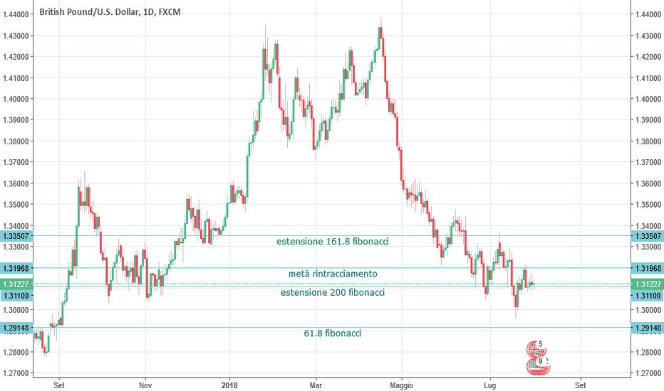 GBPUSD: Dollaro forte e Sterlina ancora debole