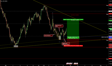 XAGUSD: SILVER LONG IN PROCESS