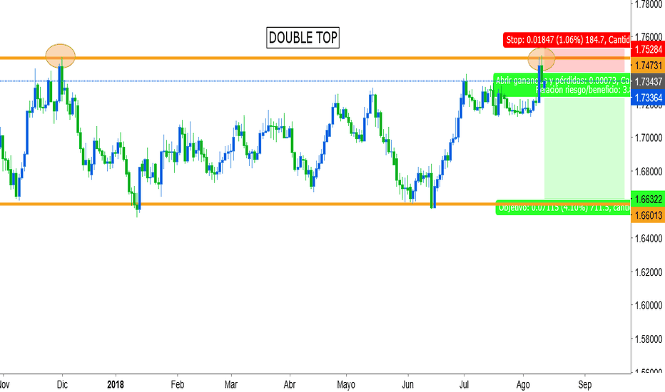 EURNZD: double top formation