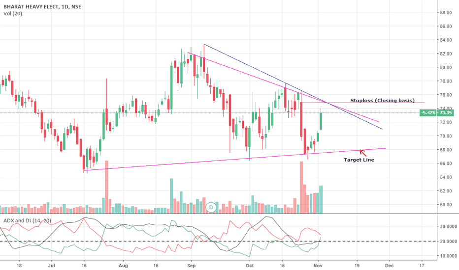 BHEL: BHEL Short term view-Bearish