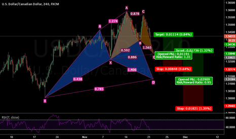 USDCAD: USDCAD Potential Bull Cypher + Potential Bull Bat