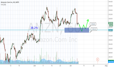 AMZN: AMZN Day Trade Long Setup Possible. Needs to retrace more.