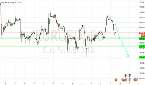 EURUSD: under pressure