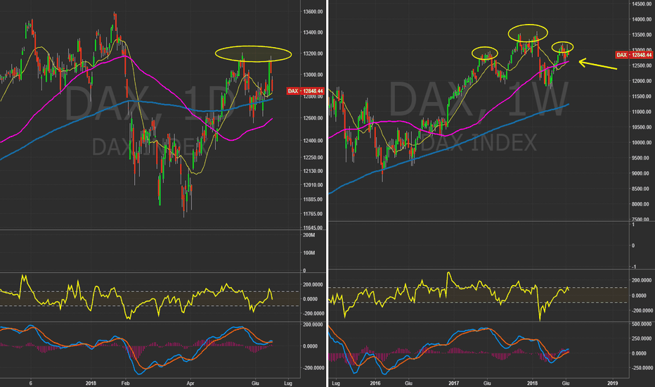 DAX: $DAX - Daily&Weekly. Ribasso alle porte?   #Index #Future
