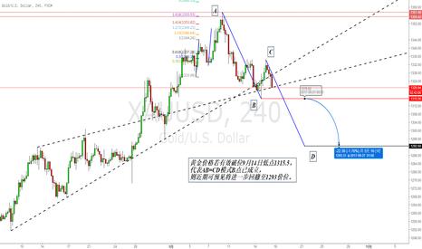 XAUUSD: 当前黄金下行趋势可能进一步延续