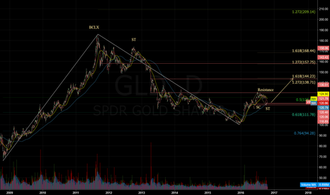 GLD: $GLD - Daily