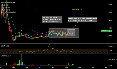 ANSALHSG: ANSAL HOUSING--MONTHLY TF