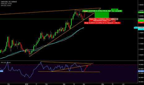 GBPCAD: GBPCAD [1DC] Swing Buy Setup on current price!