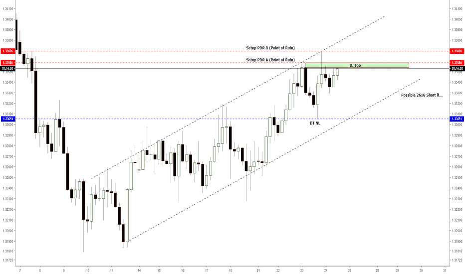 USDCAD: H4 - Shorting/selling if...