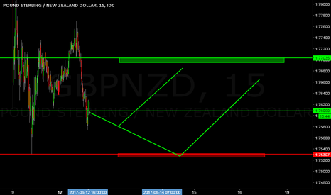 GBPNZD: GBPNZD 1MIN SCALPING