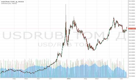 USDRUB_TOM: Обзор за 26 октября: «похмелье» фондовых рынков