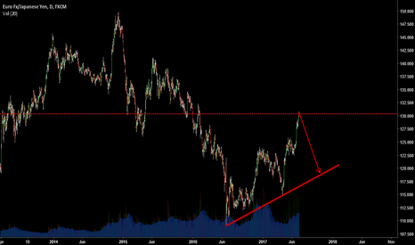 EURJPY: Another lower TF breakdown signals big move may start